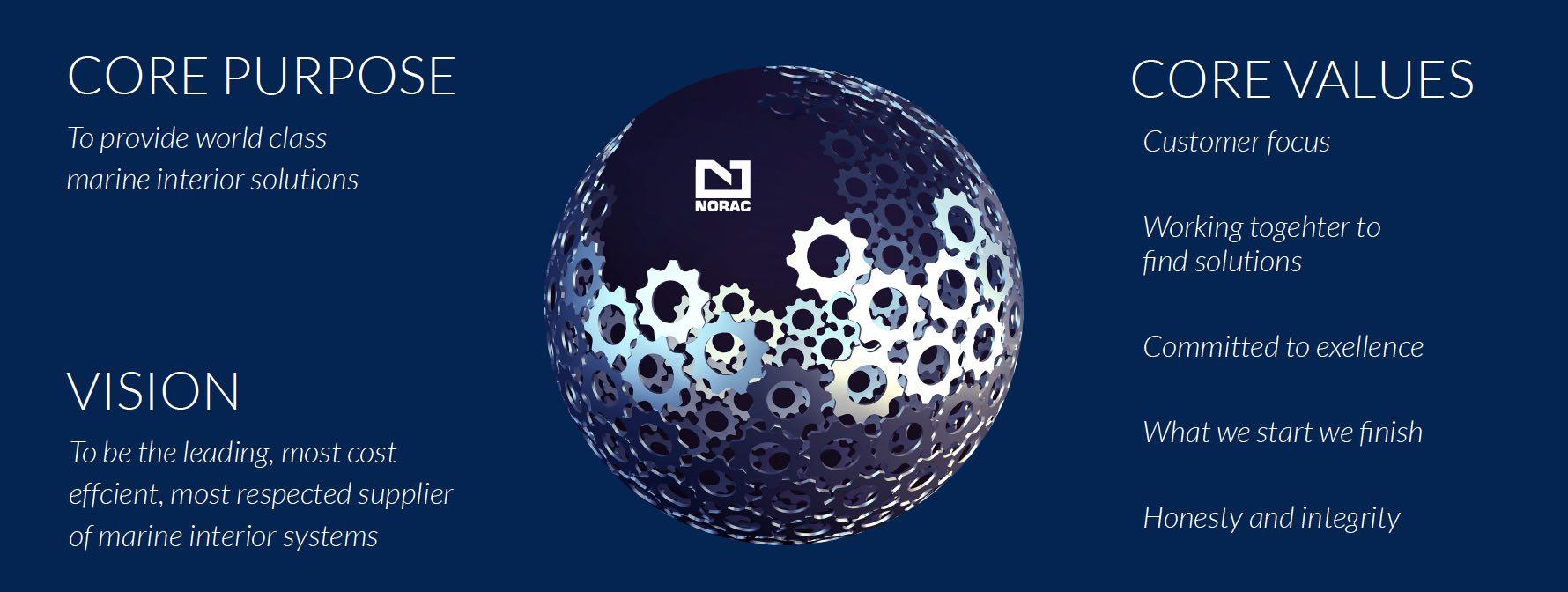 Norac Core Ideology